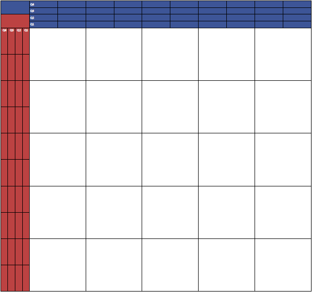 5 by 5 - 25 Squares (Numbers by Quarter) Super Bowl Squares Template Grid
