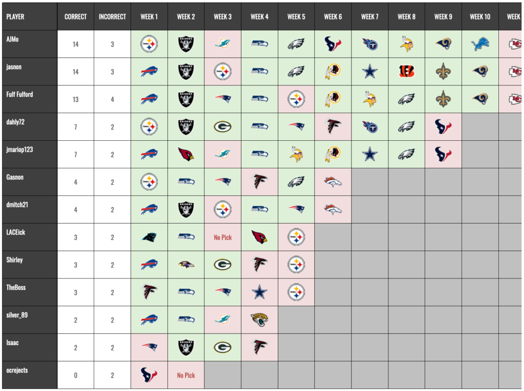 NFL Survivor Results