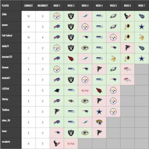 NFL-Survivor-Results-Newsletter